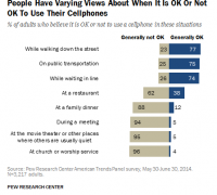 2015-10-14 16_12_44-Americans' Views on Mobile Etiquette _ Pew Research Center