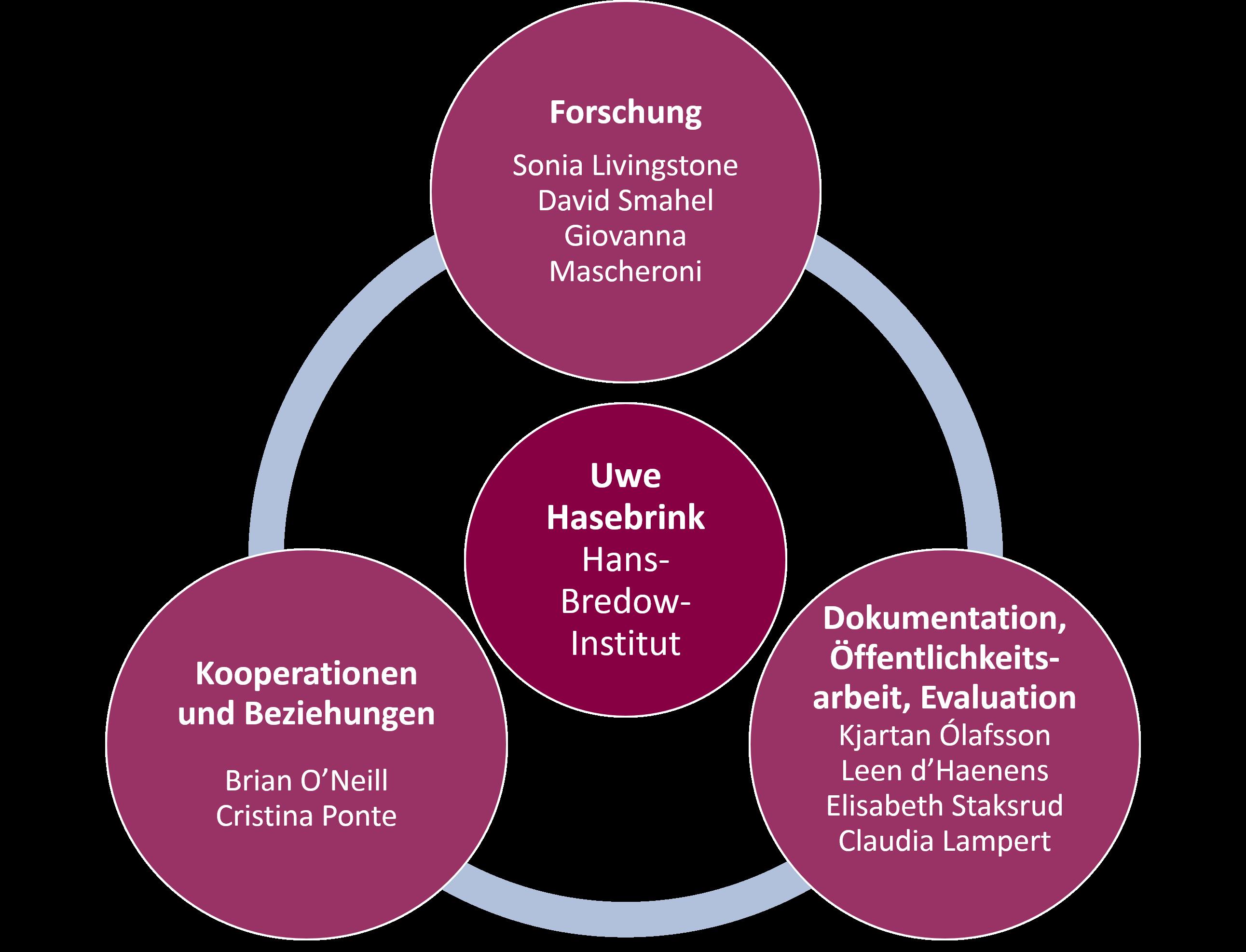 Diagramm Koordination EU Kids Online I